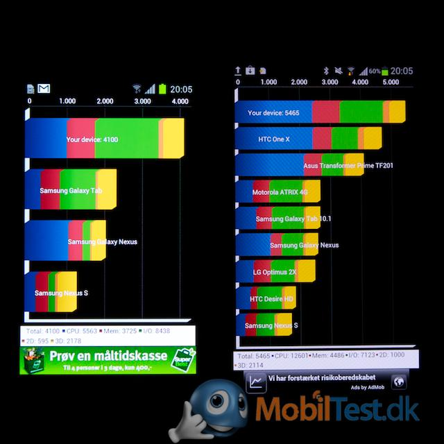 Benchmark test Galaxy S2 og Galaxy S3