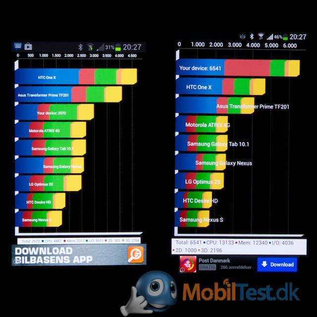 Benchmark på S3 Mini og S4 Mini