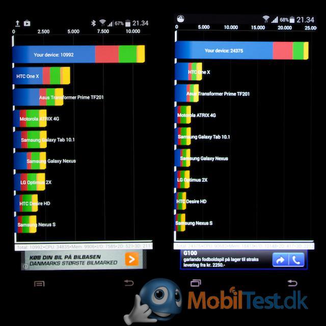 Galaxy S4's og S5's benchmark score
