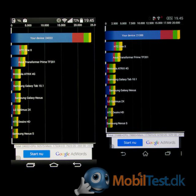 Benchmarkscore LG G3/Xperia Z3