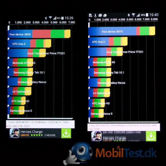 S4 Mini og S5 Mini benchmark